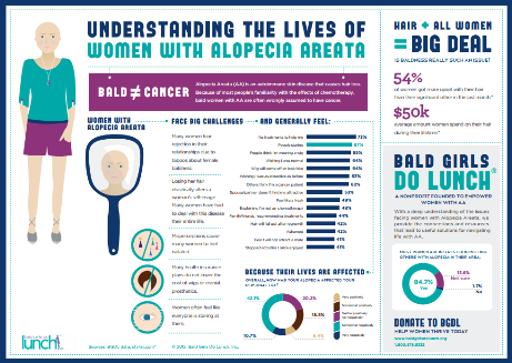 understanding-women-with-alopecia-infographic-small